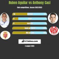 Ruben Aguilar vs Anthony Caci h2h player stats