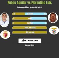 Ruben Aguilar vs Florentino Luis h2h player stats