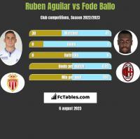 Ruben Aguilar vs Fode Ballo h2h player stats
