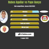 Ruben Aguilar vs Pape Gueye h2h player stats