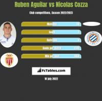 Ruben Aguilar vs Nicolas Cozza h2h player stats