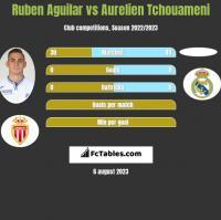 Ruben Aguilar vs Aurelien Tchouameni h2h player stats