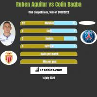 Ruben Aguilar vs Colin Dagba h2h player stats