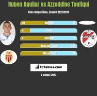 Ruben Aguilar vs Azzeddine Toufiqui h2h player stats