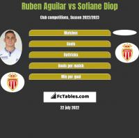 Ruben Aguilar vs Sofiane Diop h2h player stats