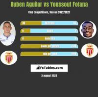 Ruben Aguilar vs Youssouf Fofana h2h player stats