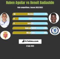 Ruben Aguilar vs Benoit Badiashile h2h player stats