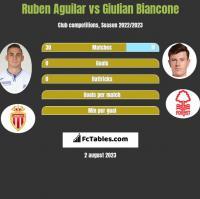 Ruben Aguilar vs Giulian Biancone h2h player stats