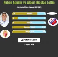 Ruben Aguilar vs Albert-Nicolas Lottin h2h player stats