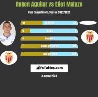 Ruben Aguilar vs Eliot Matazo h2h player stats