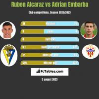 Ruben Alcaraz vs Adrian Embarba h2h player stats