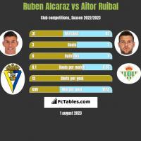 Ruben Alcaraz vs Aitor Ruibal h2h player stats