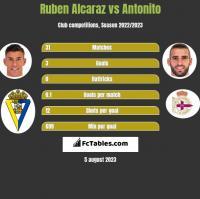 Ruben Alcaraz vs Antonito h2h player stats