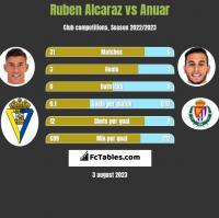 Ruben Alcaraz vs Anuar h2h player stats