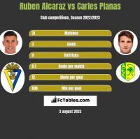 Ruben Alcaraz vs Carles Planas h2h player stats