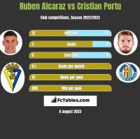 Ruben Alcaraz vs Cristian Portu h2h player stats