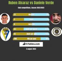Ruben Alcaraz vs Daniele Verde h2h player stats