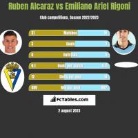 Ruben Alcaraz vs Emiliano Ariel Rigoni h2h player stats