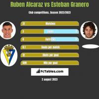 Ruben Alcaraz vs Esteban Granero h2h player stats