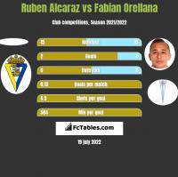 Ruben Alcaraz vs Fabian Orellana h2h player stats