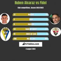 Ruben Alcaraz vs Fidel Chaves h2h player stats