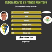 Ruben Alcaraz vs Francis Guerrero h2h player stats