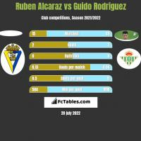 Ruben Alcaraz vs Guido Rodriguez h2h player stats
