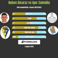 Ruben Alcaraz vs Igor Zubeldia h2h player stats
