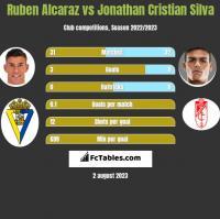 Ruben Alcaraz vs Jonathan Cristian Silva h2h player stats