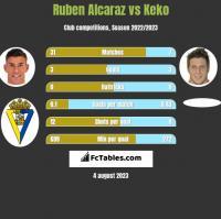 Ruben Alcaraz vs Keko h2h player stats