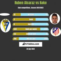 Ruben Alcaraz vs Koke h2h player stats