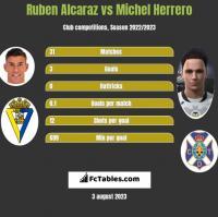 Ruben Alcaraz vs Michel Herrero h2h player stats