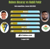 Ruben Alcaraz vs Nabil Fekir h2h player stats