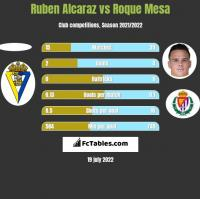 Ruben Alcaraz vs Roque Mesa h2h player stats