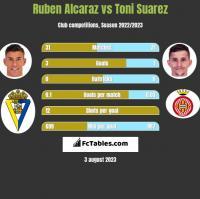 Ruben Alcaraz vs Toni Suarez h2h player stats