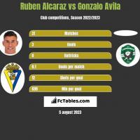 Ruben Alcaraz vs Gonzalo Avila h2h player stats