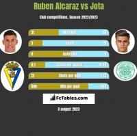 Ruben Alcaraz vs Jota h2h player stats