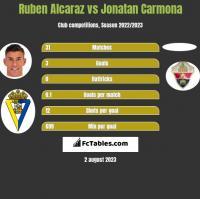 Ruben Alcaraz vs Jonatan Carmona h2h player stats