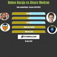 Ruben Baraja vs Alvaro Medran h2h player stats