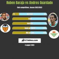 Ruben Baraja vs Andres Guardado h2h player stats