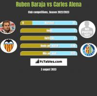 Ruben Baraja vs Carles Alena h2h player stats