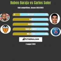 Ruben Baraja vs Carlos Soler h2h player stats
