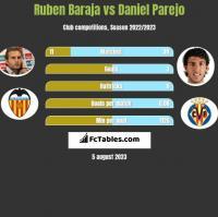 Ruben Baraja vs Daniel Parejo h2h player stats