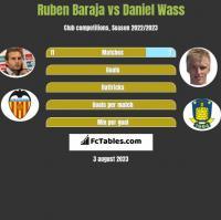 Ruben Baraja vs Daniel Wass h2h player stats