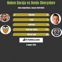 Ruben Baraja vs Denis Czeryszew h2h player stats