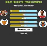 Ruben Baraja vs Francis Coquelin h2h player stats