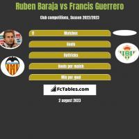 Ruben Baraja vs Francis Guerrero h2h player stats