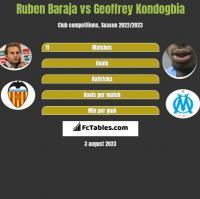 Ruben Baraja vs Geoffrey Kondogbia h2h player stats