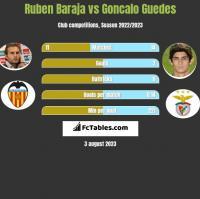 Ruben Baraja vs Goncalo Guedes h2h player stats