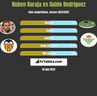 Ruben Baraja vs Guido Rodriguez h2h player stats
